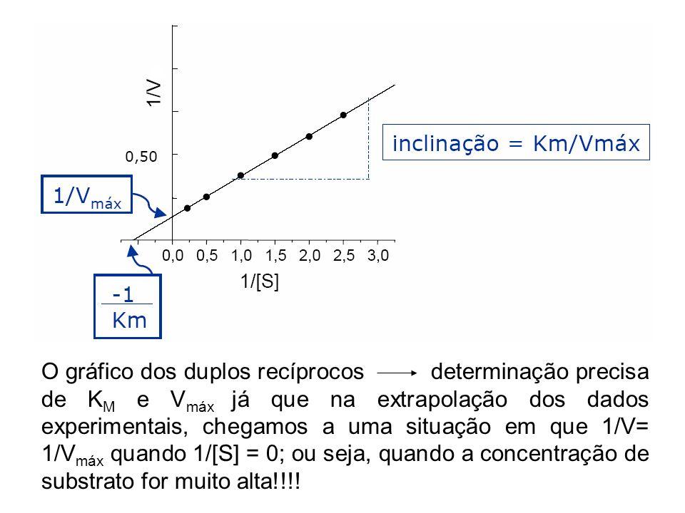 O gráfico dos duplos recíprocos determinação precisa de KM e Vmáx já que na extrapolação dos dados experimentais, chegamos a uma situação em que 1/V= 1/Vmáx quando 1/[S] = 0; ou seja, quando a concentração de substrato for muito alta!!!!